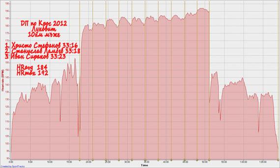Пулсова графика от ДП Крос 2012 (Иван Сираков)